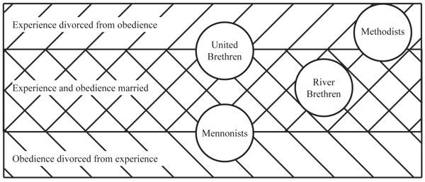 Church graph