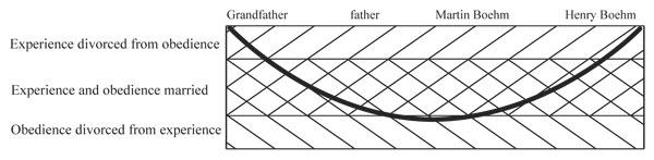 Boehm family graph